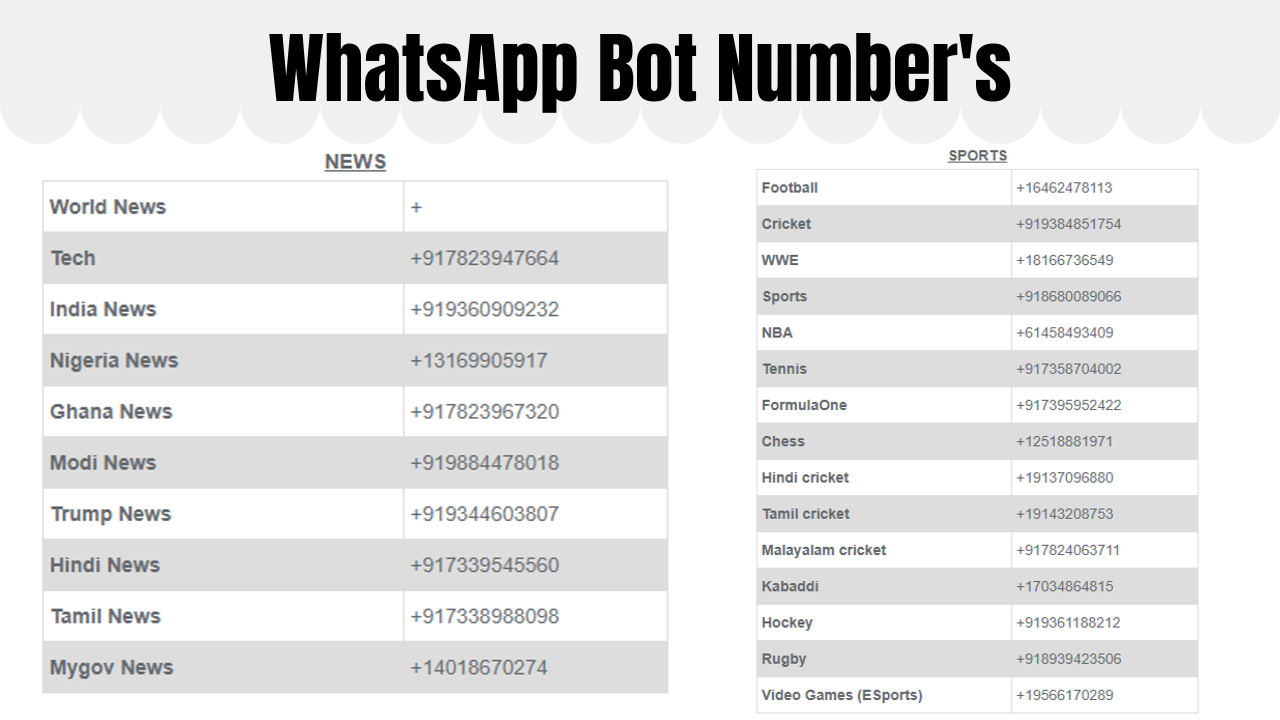 How to Activate Whatsapp Auto-Reply Bot?